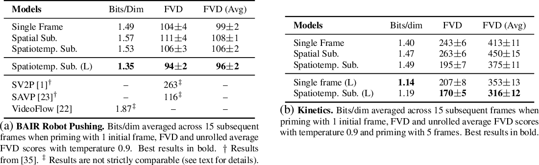 Figure 2 for Scaling Autoregressive Video Models