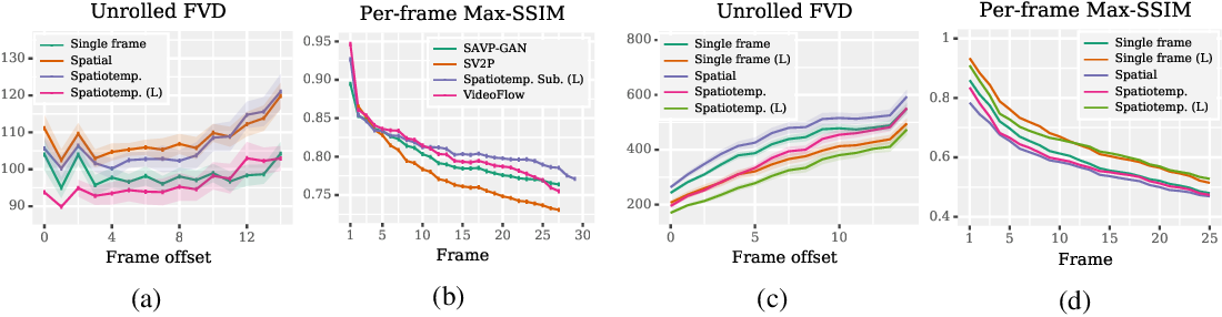 Figure 3 for Scaling Autoregressive Video Models