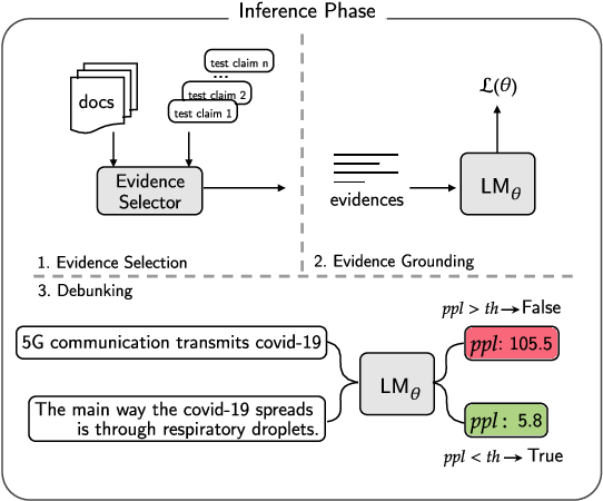 Figure 1 for Misinformation Has High Perplexity