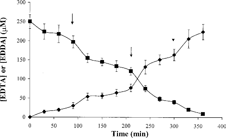 FIG. 3. The time course of EDTA degradation by EmoA/EmoB. Symbols: }, EDDA accumulation; ■, EDTA degradation. The arrows indicate the subsequent addition of NADH. Error bars indicate the standard deviations for triplicate samples.