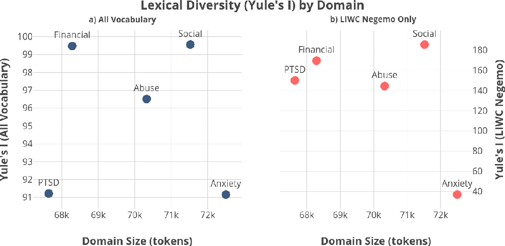 Figure 4 for Dreaddit: A Reddit Dataset for Stress Analysis in Social Media