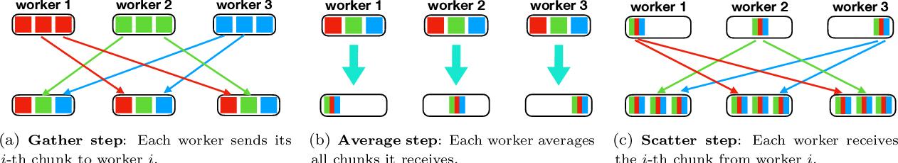 Figure 1 for APMSqueeze: A Communication Efficient Adam-Preconditioned Momentum SGD Algorithm