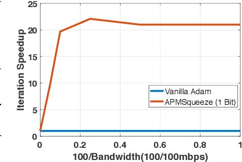 Figure 2 for APMSqueeze: A Communication Efficient Adam-Preconditioned Momentum SGD Algorithm