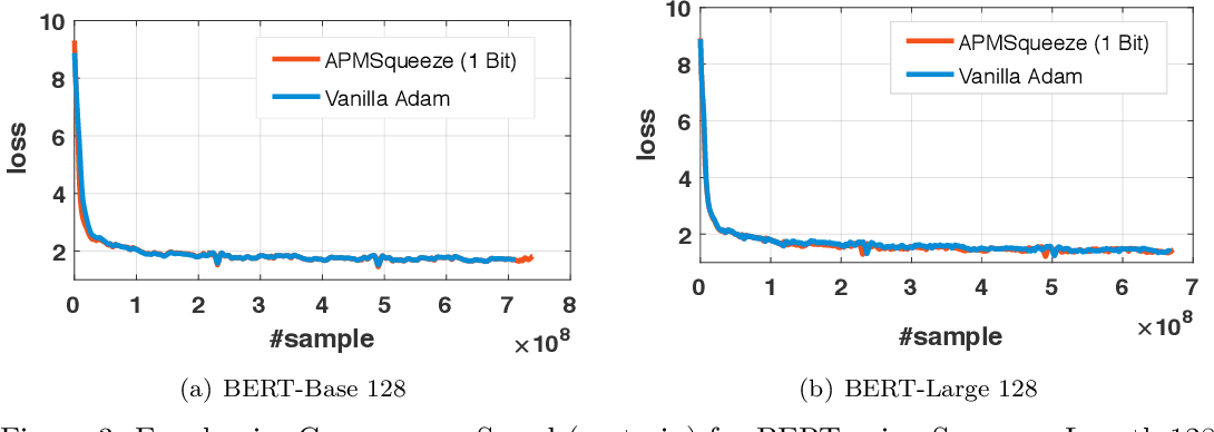 Figure 3 for APMSqueeze: A Communication Efficient Adam-Preconditioned Momentum SGD Algorithm