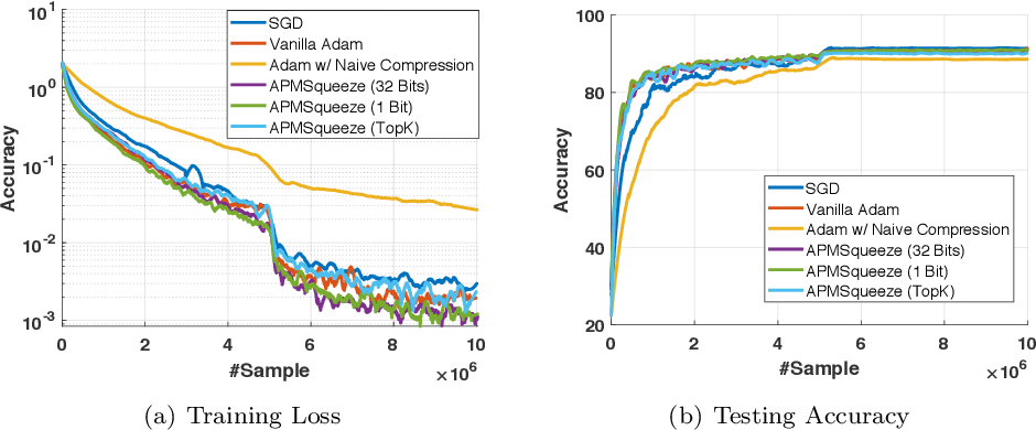 Figure 4 for APMSqueeze: A Communication Efficient Adam-Preconditioned Momentum SGD Algorithm