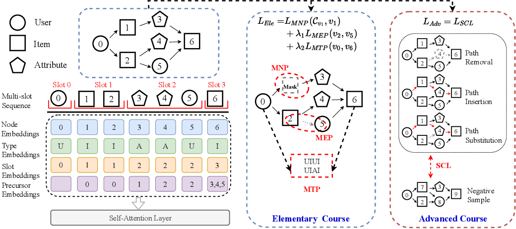 Figure 3 for Curriculum Pre-Training Heterogeneous Subgraph Transformer for Top-$N$ Recommendation