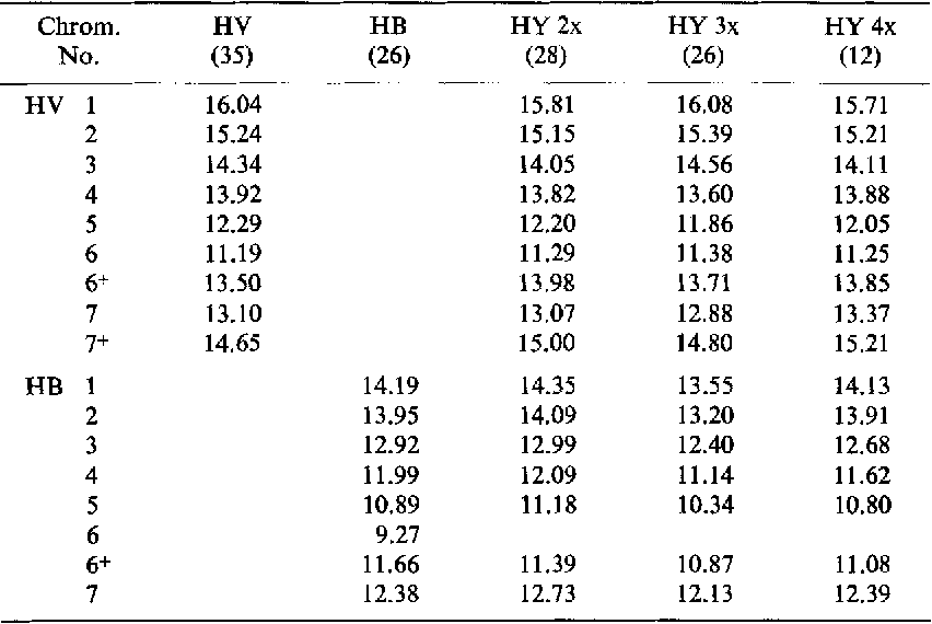 TABLE 3 RELATIVE TOTAL LENGTH OF CHROMOSOMES OF H. vulgare (HV), H. bulbosum (HB), AND THEIR DIPLOID, TRIPLOID, AND TETRAPLOID HYBRIDS (HY)