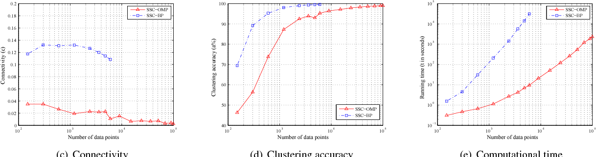 Figure 1 for Scalable Sparse Subspace Clustering by Orthogonal Matching Pursuit