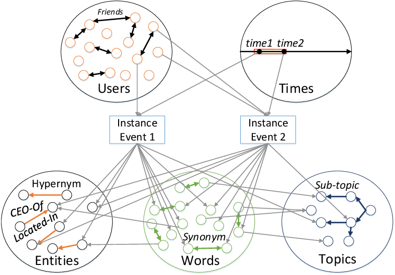 Figure 1 for Streaming Social Event Detection and Evolution Discovery in Heterogeneous Information Networks