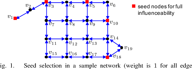 Figure 1 for Influence Maximization Under Generic Threshold-based Non-submodular Model