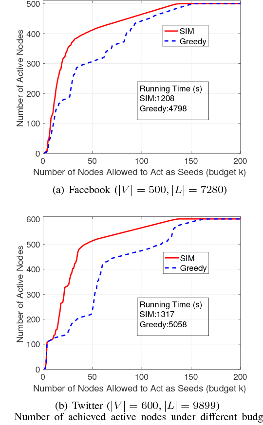 Figure 3 for Influence Maximization Under Generic Threshold-based Non-submodular Model