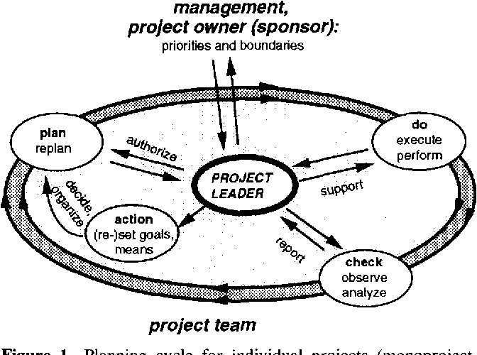 Project And Portfolio Planning Cycle Project Based Management For