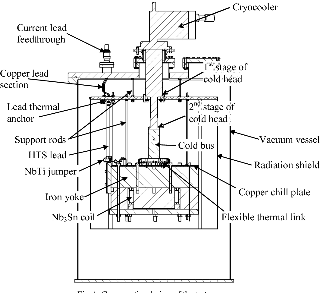 Figure 1 from Test of a Conduction-Cooled, Prototype