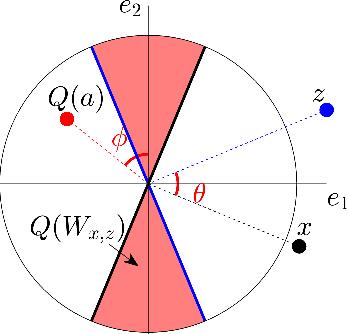 Figure 4 for Phase Retrieval via Randomized Kaczmarz: Theoretical Guarantees