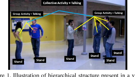Figure 1 for An Integrated Approach to Crowd Video Analysis: From Tracking to Multi-level Activity Recognition