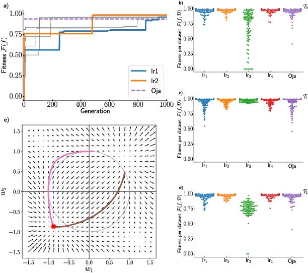 Figure 1 for Evolving Neuronal Plasticity Rules using Cartesian Genetic Programming