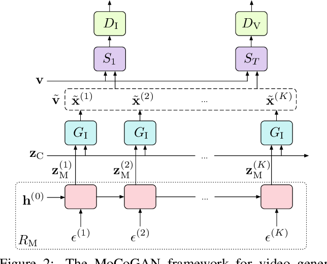 Figure 3 for MoCoGAN: Decomposing Motion and Content for Video Generation