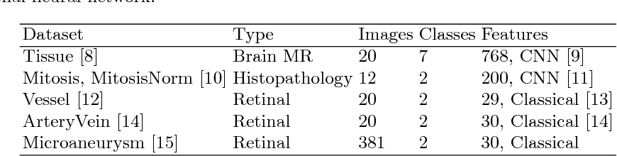 Figure 2 for Exploring the similarity of medical imaging classification problems