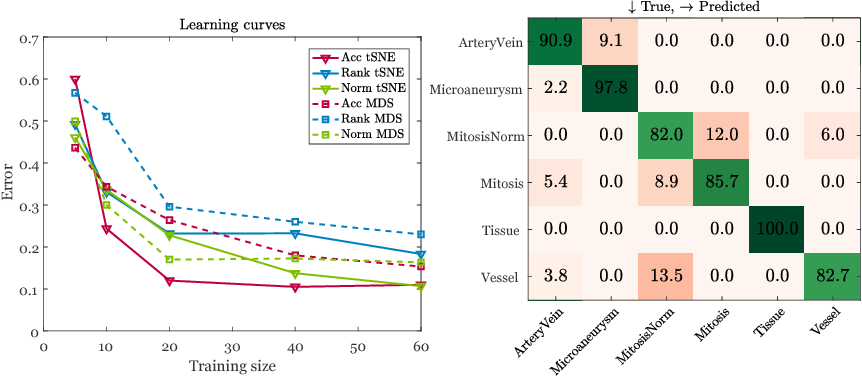 Figure 4 for Exploring the similarity of medical imaging classification problems