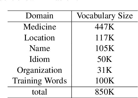 Figure 1 for PKUSEG: A Toolkit for Multi-Domain Chinese Word Segmentation