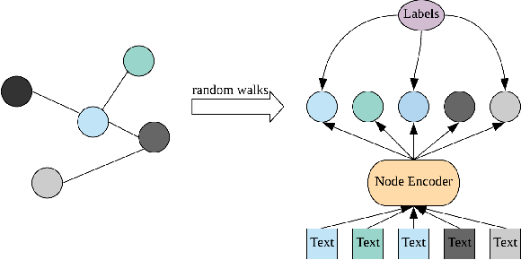 Figure 1 for Integrated Node Encoder for Labelled Textual Networks