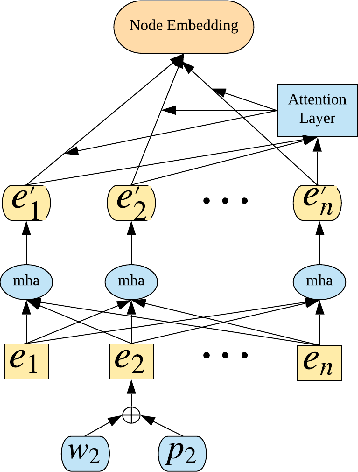 Figure 3 for Integrated Node Encoder for Labelled Textual Networks