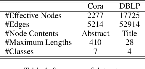 Figure 2 for Integrated Node Encoder for Labelled Textual Networks