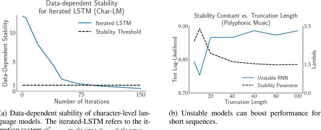 Figure 2 for When Recurrent Models Don't Need To Be Recurrent