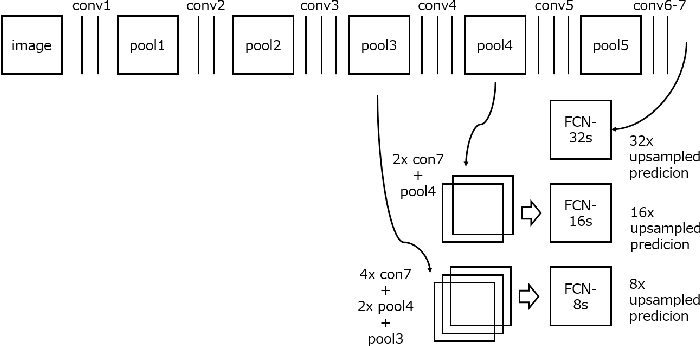Figure 2 for Globally Optimal Object Tracking with Fully Convolutional Networks
