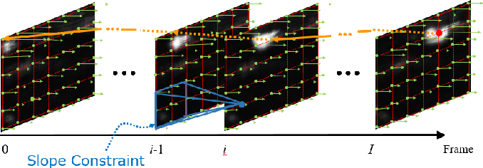 Figure 3 for Globally Optimal Object Tracking with Fully Convolutional Networks