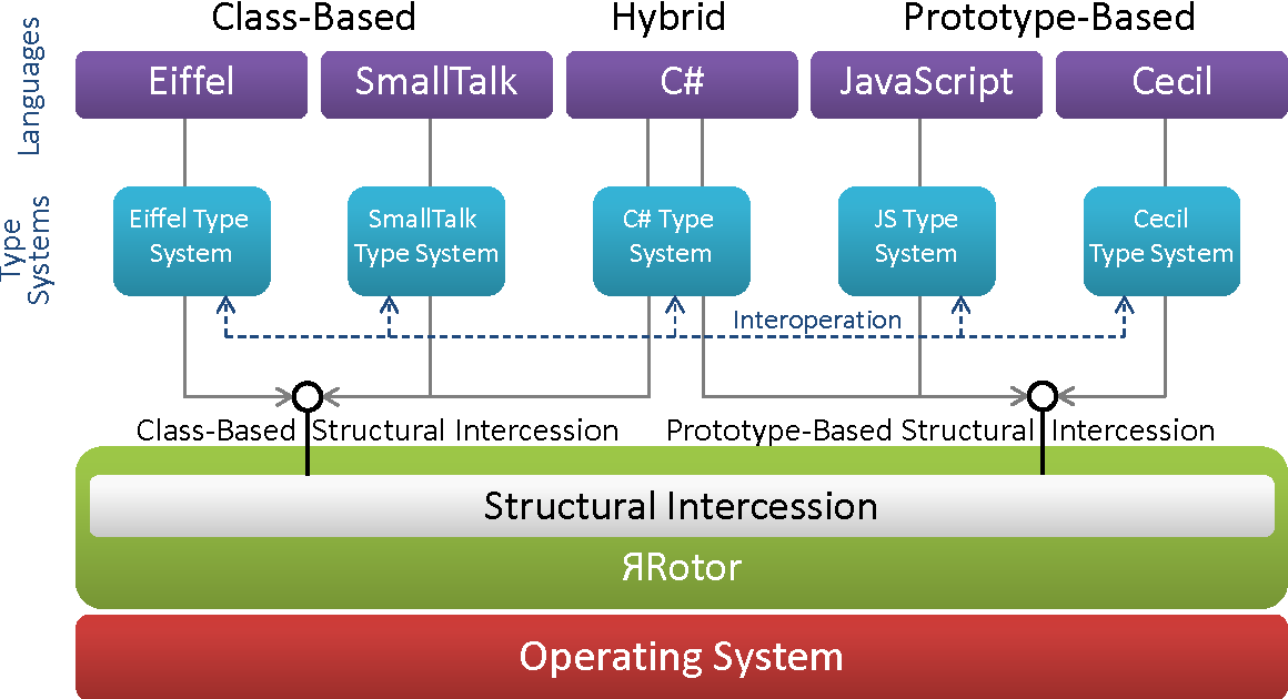 A hybrid class- and prototype-based object model to support
