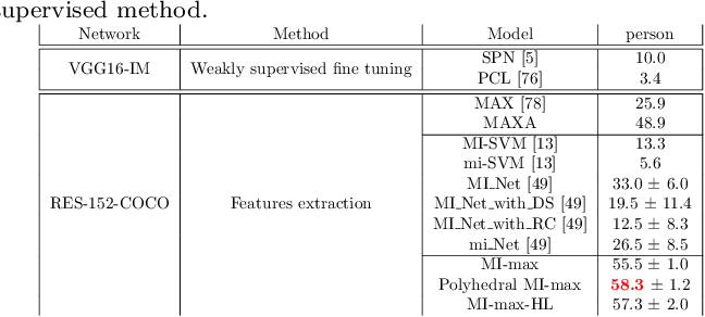 Figure 2 for Multiple instance learning on deep features for weakly supervised object detection with extreme domain shifts