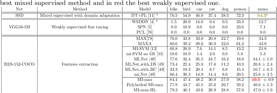 Figure 4 for Multiple instance learning on deep features for weakly supervised object detection with extreme domain shifts