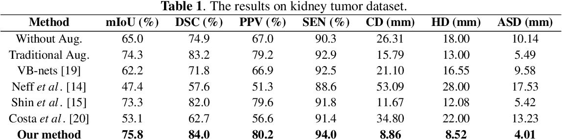 Figure 2 for Automatic Data Augmentation via Deep Reinforcement Learning for Effective Kidney Tumor Segmentation
