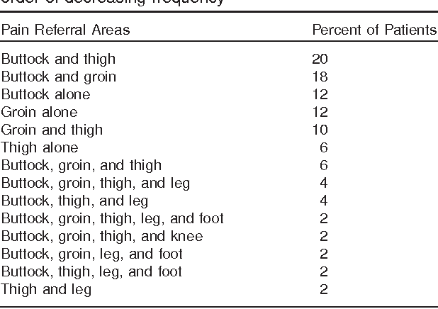 Hip Joint Pain Referral Patterns A Descriptive Study Semantic Unique Pain Referral Patterns