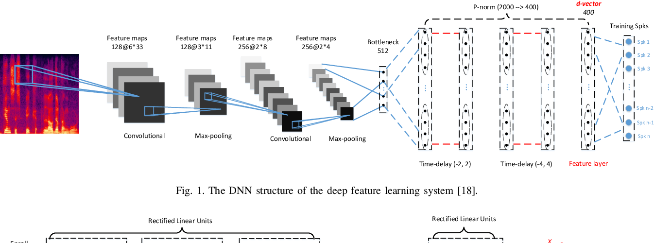 Figure 1 for Deep Speaker Verification: Do We Need End to End?