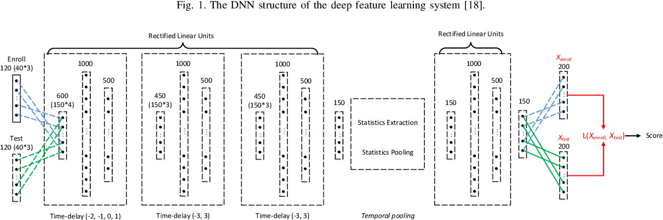 Figure 2 for Deep Speaker Verification: Do We Need End to End?