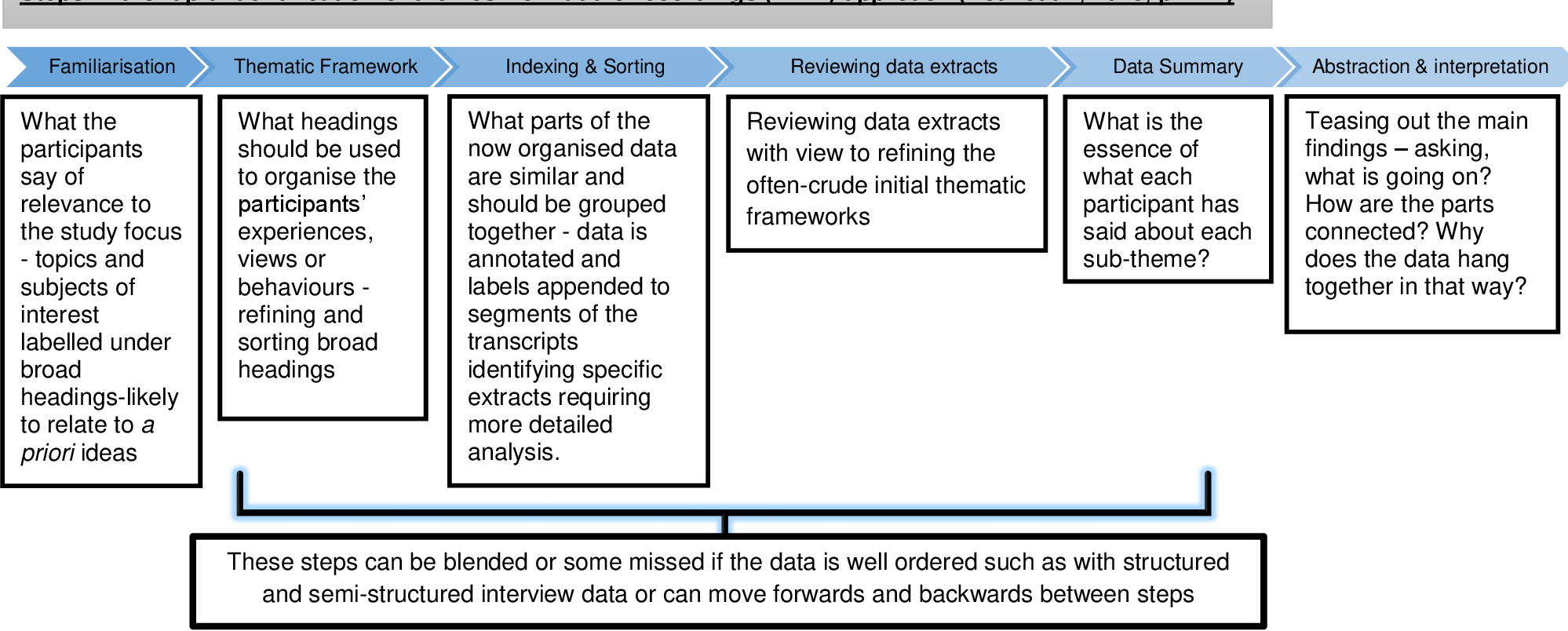Figure 3 7 from An Exploration of Students' Learning Journey