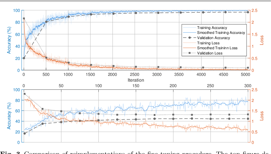 """Figure 4 for Comment on """"No-Reference Video Quality Assessment Based on the Temporal Pooling of Deep Features"""""""