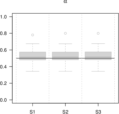 Figure 4 for Boosting Joint Models for Longitudinal and Time-to-Event Data