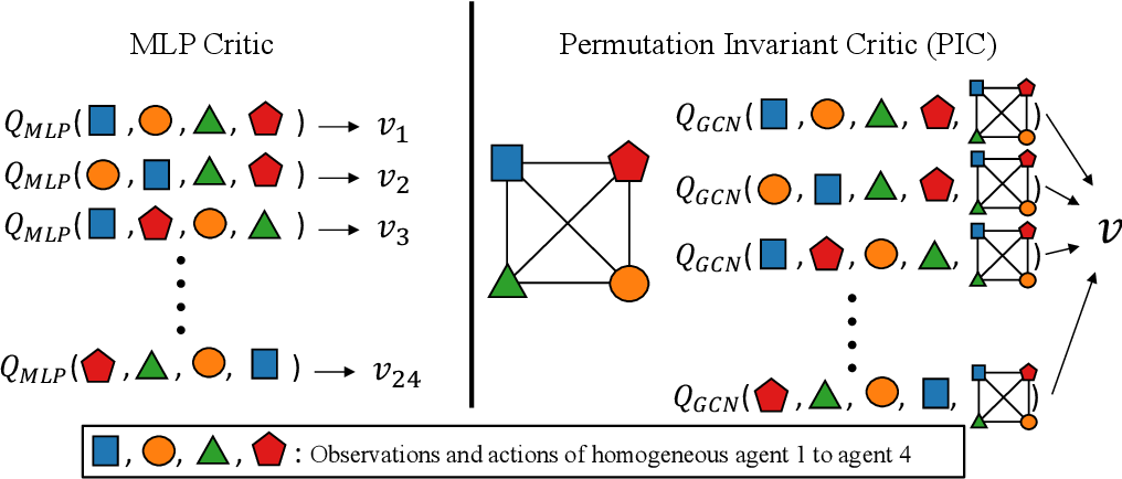Figure 1 for PIC: Permutation Invariant Critic for Multi-Agent Deep Reinforcement Learning