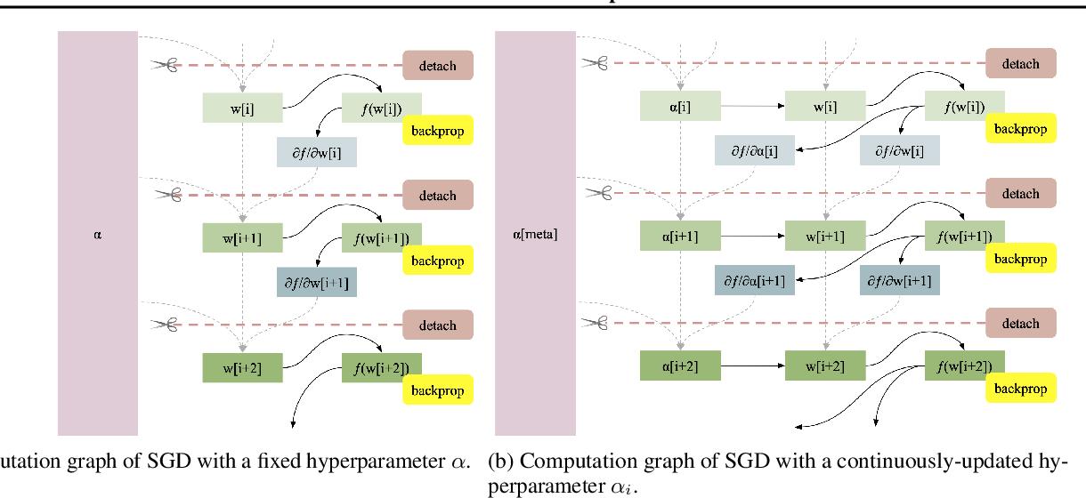 Figure 3 for Gradient Descent: The Ultimate Optimizer