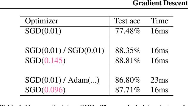 Figure 2 for Gradient Descent: The Ultimate Optimizer
