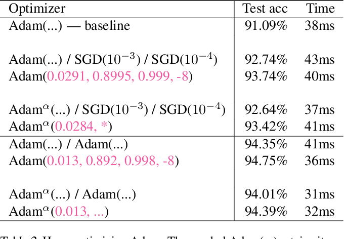 Figure 4 for Gradient Descent: The Ultimate Optimizer