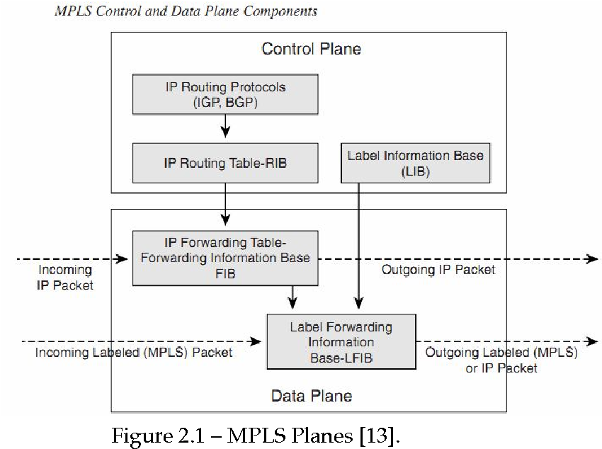 Analyzing IP/MPLS as Fault Tolerant Network Architecture - Semantic ...