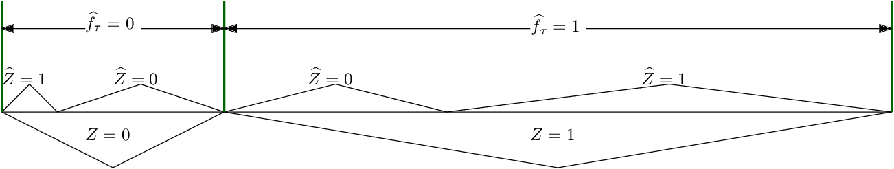 Figure 2 for Fair Classification with Noisy Protected Attributes