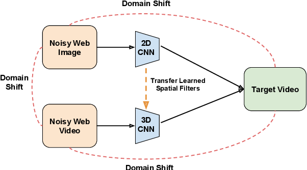 Figure 1 for Image to Video Domain Adaptation Using Web Supervision
