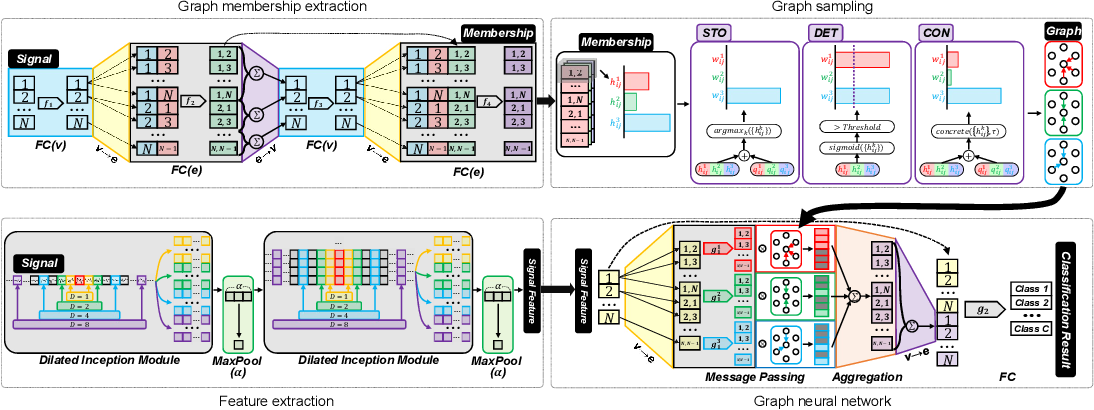 Figure 1 for Brain Signal Classification via Learning Connectivity Structure