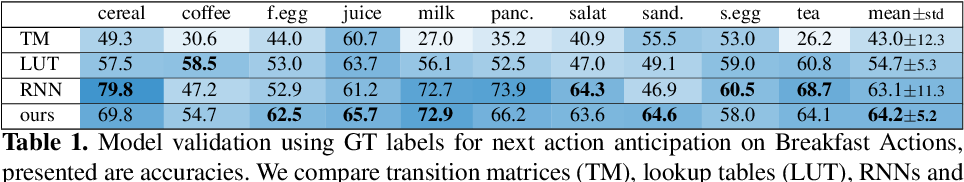 Figure 2 for Temporal Aggregate Representations for Long Term Video Understanding