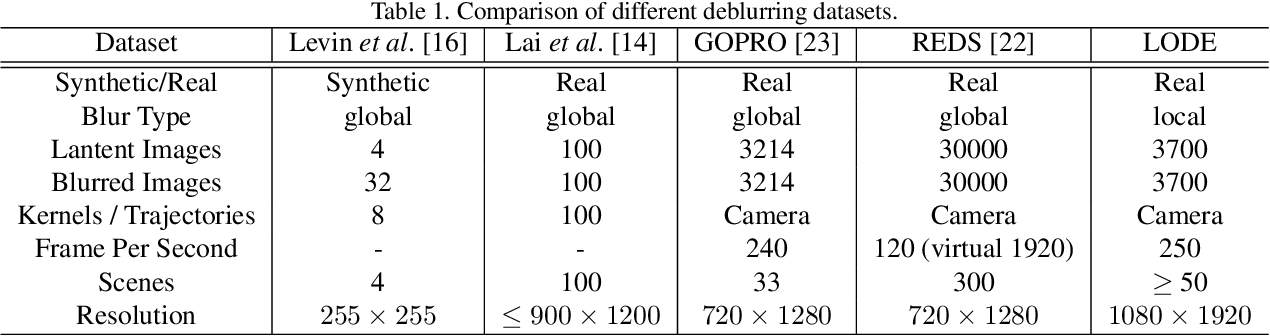 Figure 2 for LODE: Deep Local Deblurring and A New Benchmark